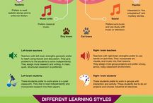 Our Brain and learning