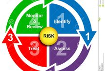 risk management / Identifying and mitigating risks in the workplace