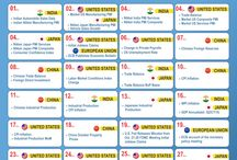 Global Economic Event Calender / Schedule of key Global Economic Events for the Month of November 2015
