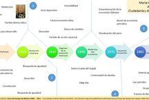 Infografía de la tarea 5 / Principales características del sistema político en México del Siglo XX.