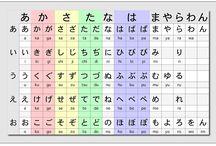 Aprendendo Japonês / Neste Painel temos diversas imagens que o auxiliarão no processo de aprendizado de um novo idioma: O JAPONÊS! Toda semana haverá uma aula nova (indicação de conteúdo) de forma simples e objetiva..Sugestões serão bem vindas!