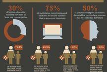 Infographics / by American InterContinental University (AIU)