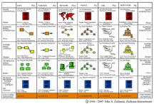 Enterprise Architecture / A conceptual blueprint that defines the structure and operation of an organization.