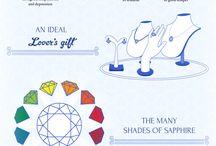 Gems & jewelry Info