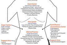 Human body - emotions