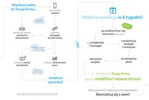 Jak zmobilizować firmę? / Mobilna rewolucja w 6 tygodni.