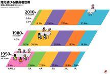 調査データ / 横浜を中心にした調査データ