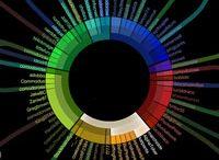 WWW - inspiration on interface design / by Dennis Ringersma