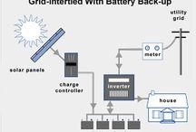 Solar & Renewables Energy  / Solar & Renewable Energy