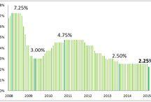 Market in Australia - Interest rates