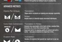 Measurements Indicators