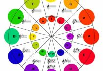 Music Notation and Music Theory