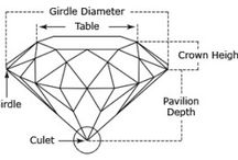 Diamonds  / What are diamonds? Where do they come from? And historical factoids.