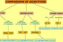 Aprender Inglés / Esquemas y recursos para aprender inglés