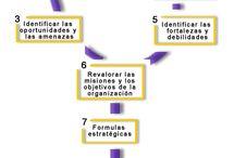 claves de éxito planificación estratégica