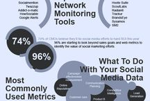 Social Analytics / by Social Media Easy