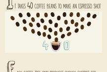 Infographic coffee