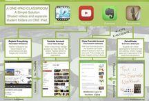 One iPad Classroom