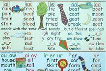 phonetics/ phonology