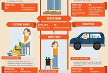 Mother's Day Infographics
