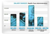 Careers / by Executive Health Care Administration at UT Tyler