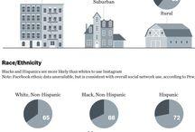 Social Media / Social listening and engagement