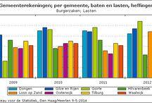 Financien, Gemeente, CBS, statline / by Peter Flohr