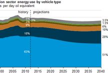 Transportation Energy Consumption Use is Projected to Fall
