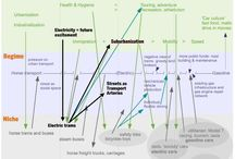 Business Transition - Transformation / Allerlei Pins op het gebied van transities, transformaties en verandering voor organisaties.
