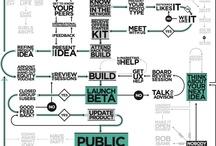 Strategy / by Bart Muskala