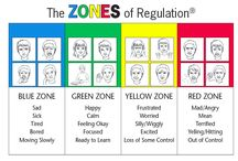 Social skills - Zones of regulation / All ideas when teaching students how to regulate their emotions in the school setting when not getting their needs met.
