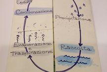 ciclo acqua