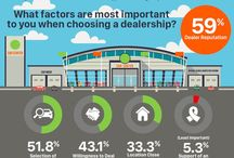 Infographics for Car People