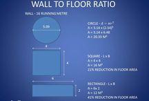 Building cost per square metre