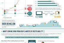 Śmieci i odpady