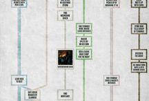 Tv Series & Cinema / Tv Series & Cinema.Facts & Infographics
