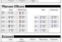 Military Basics / by Semper Fi Homes