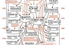 ~ Visuell kultur og samfunn ~ / Art, architecture and design. Deleboard der me samlar fine, nyttige lenkjer og bilete å bruke faget visuell kultur og samfunn. Studiespesialisering med formgjeving.