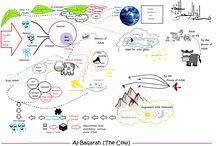 Al quran mind map