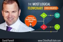 Most Logicial Flow Chart / Do you want to Sell or Buy a home?