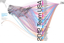 Digital Marketing / Social media, infographics and other interesting digital marketing tidbits.