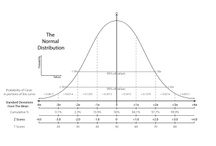 DataViz / Data Visualization