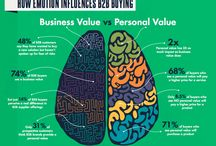 Psychology: Business Behaviour / Why do people behave the way they do? The answers are here for all business gurus who wants to understand their employees better