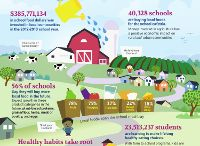 Somerville Farm to School Project / Collaborating and Innovating to get #Somerville students to eat healthy meals all day long with locally sourced food.