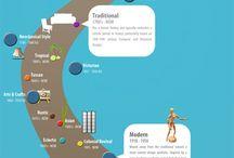 Interiørdesign historie