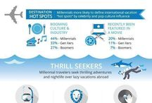 Travelers Trends