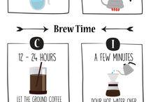 Coffee savvy
