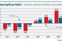 bydleni trh / grafy, infografiky ohledne ceskeho trhu s bydlenim