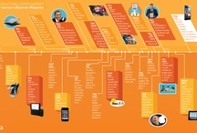 timelines and infographics