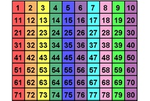 Homeschool Math Number Charts